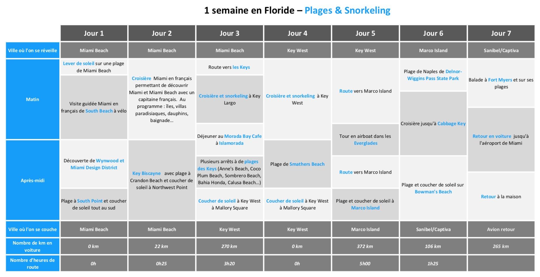 meilleur site de rencontre pour le sud de la Floride conseils de rencontres 5 signes qu'il est intéressé